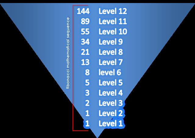 fibonacci levels