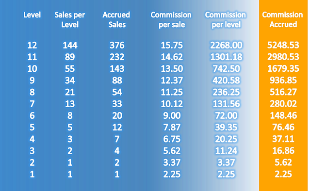 sales commissions chart